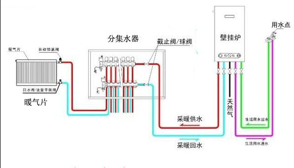 暖气片采暖系统有那几大部分组成?-长沙燃气暖气维修